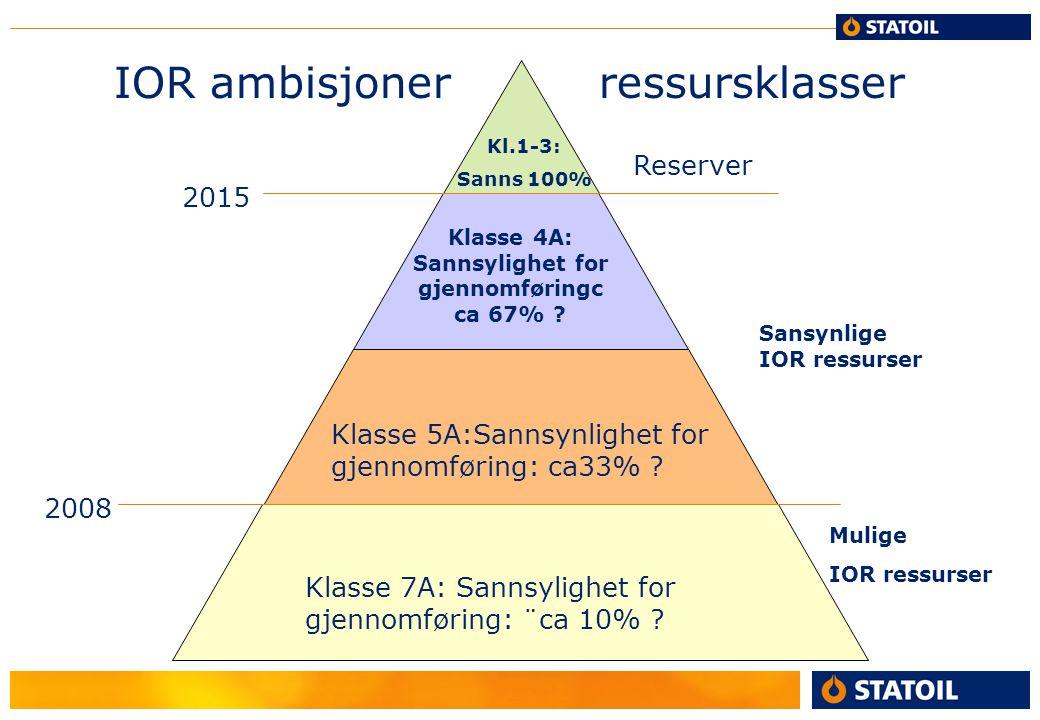 IOR ambisjoner ressursklasser Klasse 7A: Sannsylighet for gjennomføring: ¨ca 10% ? Klasse 5A:Sannsynlighet for gjennomføring: ca33% ? Klasse 4A: Sanns