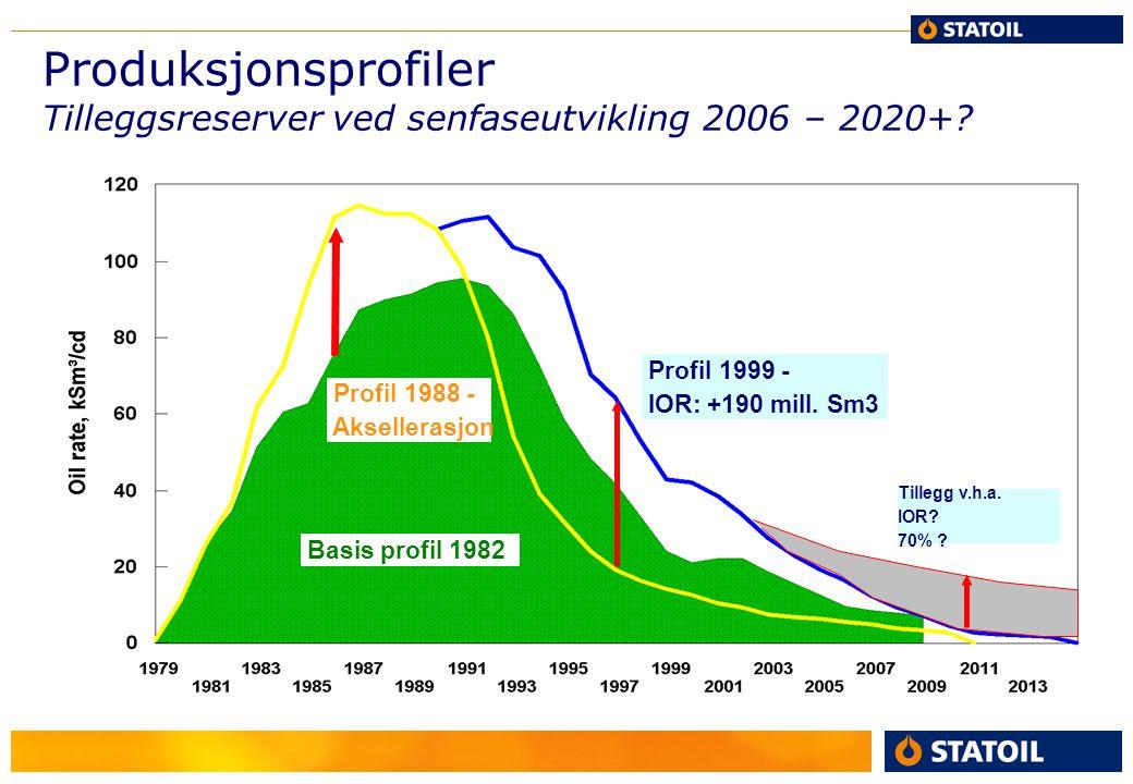 Produksjonsprofiler Tilleggsreserver ved senfaseutvikling 2006 – 2020+? Profil 1999 - IOR: +190 mill. Sm3 Basis profil 1982 Profil 1988 - Aksellerasjo
