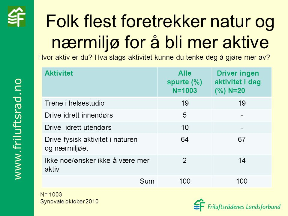 www.friluftsrad.no Folk flest foretrekker natur og nærmiljø for å bli mer aktive AktivitetAlle spurte (%) N=1003 Driver ingen aktivitet i dag (%) N=20