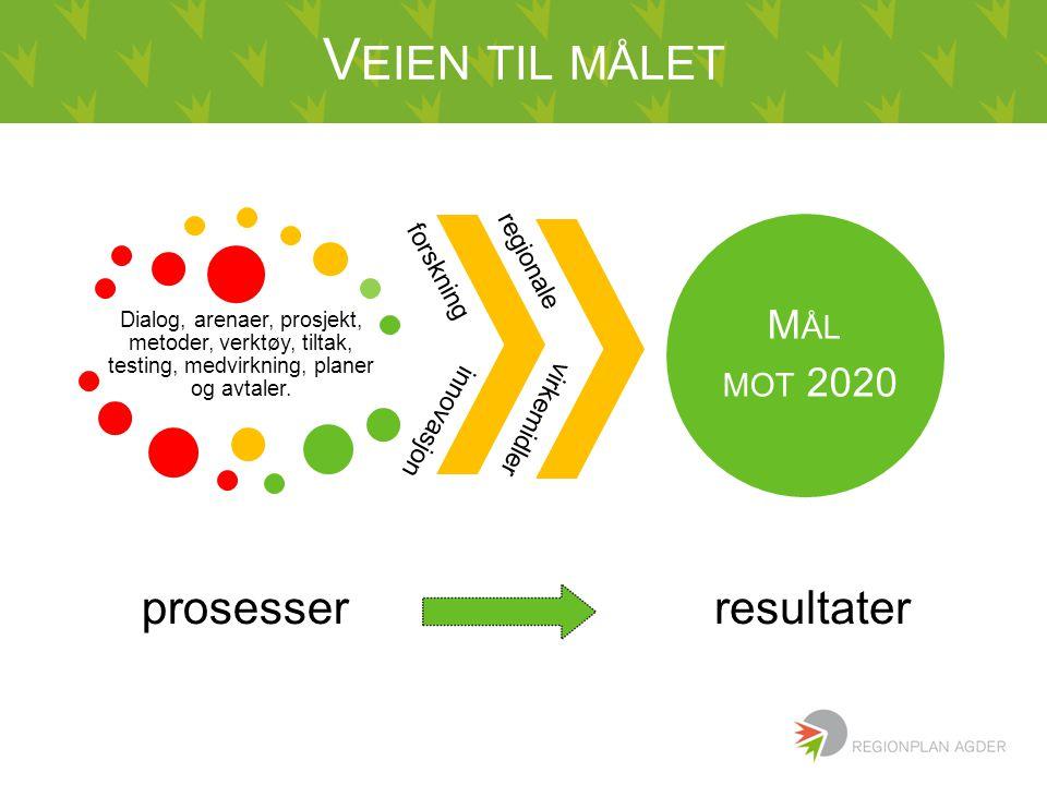 V EIEN TIL MÅLET Dialog, arenaer, prosjekt, metoder, verktøy, tiltak, testing, medvirkning, planer og avtaler. prosesser M ÅL MOT 2020 resultater regi