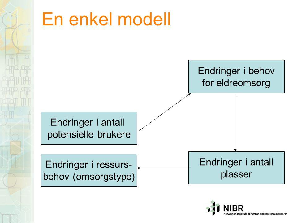En enkel modell Endringer i antall innbyggere etter alder Endringer i behov for eldreomsorg Bruks- frekvens (alder) Endringer i antall plasser Endringer i ressurs- behov (omsorgstype) Tilbuds- frekvens (type) Befolknings- endringer Enhets- kostnad Kostnadsendringer (omsorgstype/totalt) Produk- tivitet (type) Enhets- kostnad