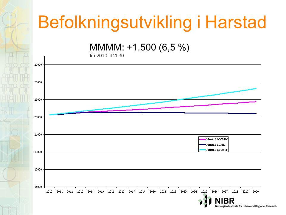 Antall eldre i Harstad: 2010=100 Antall eldre: +1800 til +2200 (mer enn total befolkningsvekst) I perioden: Sterkere eldrebølge enn Norge