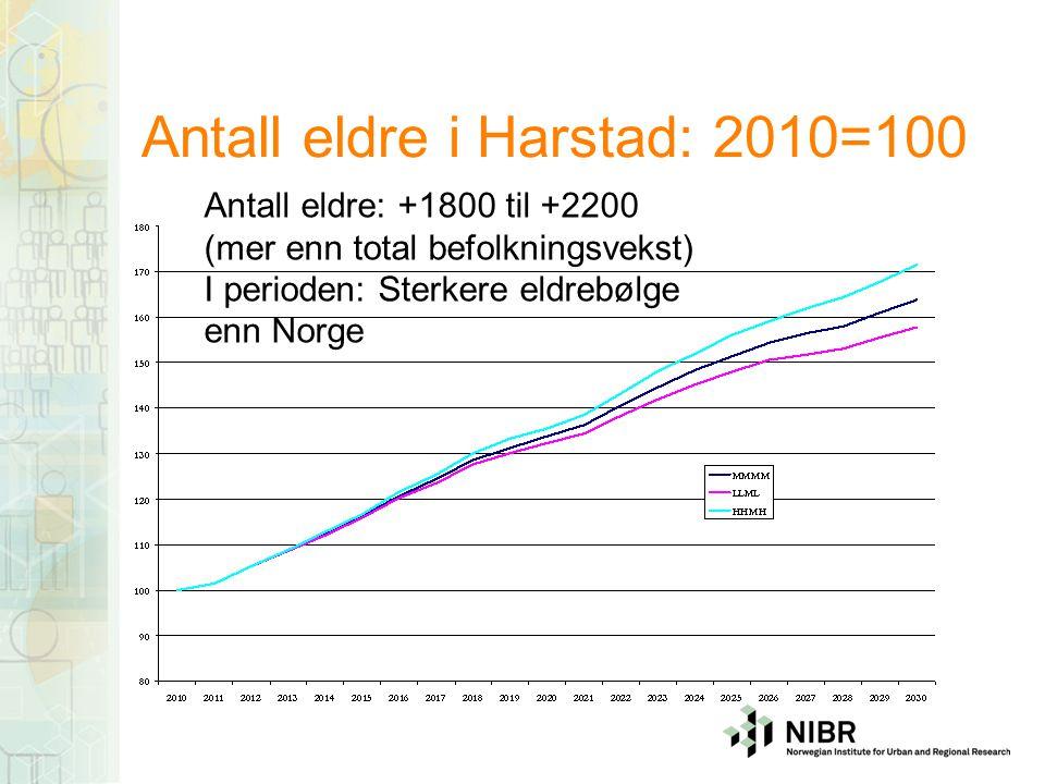 Andel eldre fordelt på alder Sterk vekst – de eldste etter 2020