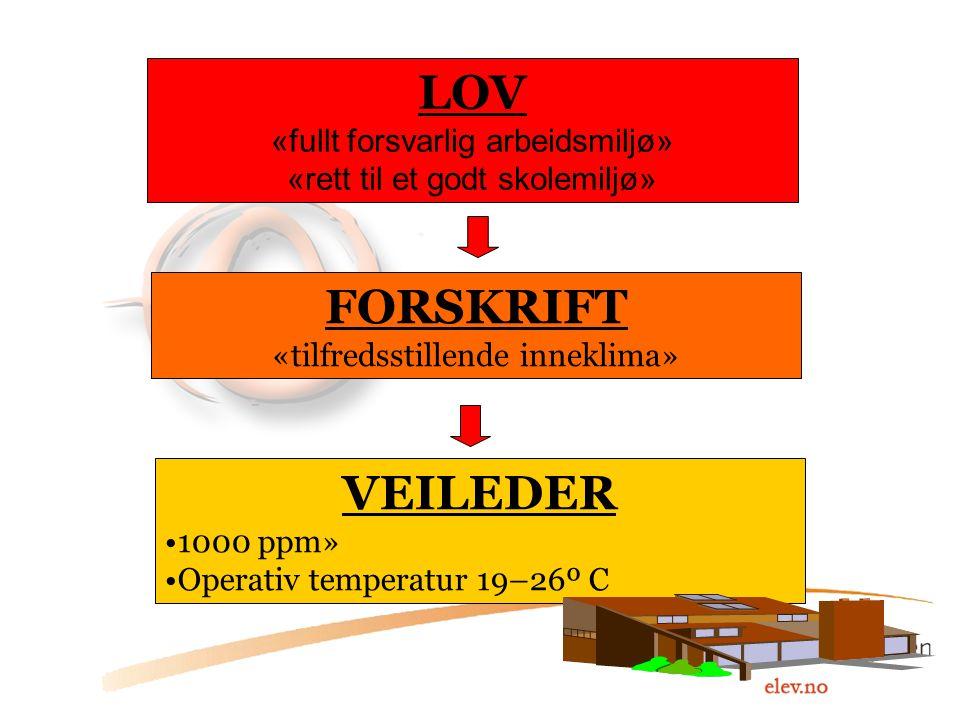 LOV «fullt forsvarlig arbeidsmiljø» «rett til et godt skolemiljø» FORSKRIFT «tilfredsstillende inneklima» VEILEDER 1000 ppm» Operativ temperatur 19–26
