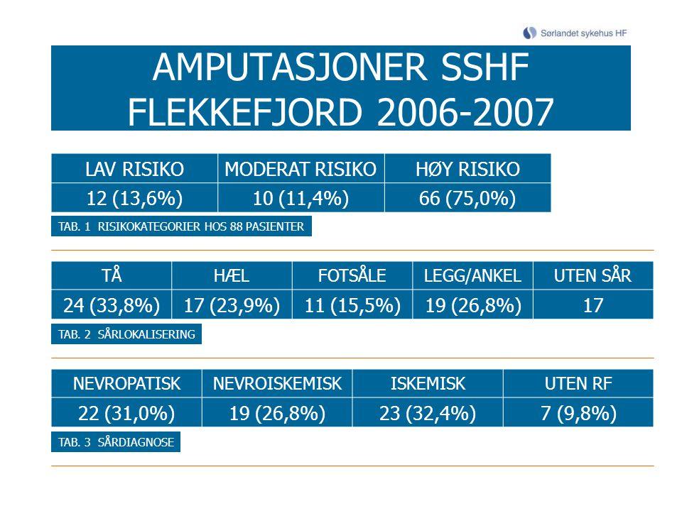 AMPUTASJONER SSHF FLEKKEFJORD 2006-2007 LAV RISIKOMODERAT RISIKOHØY RISIKO 12 (13,6%)10 (11,4%)66 (75,0%) TAB. 1 RISIKOKATEGORIER HOS 88 PASIENTER TÅH
