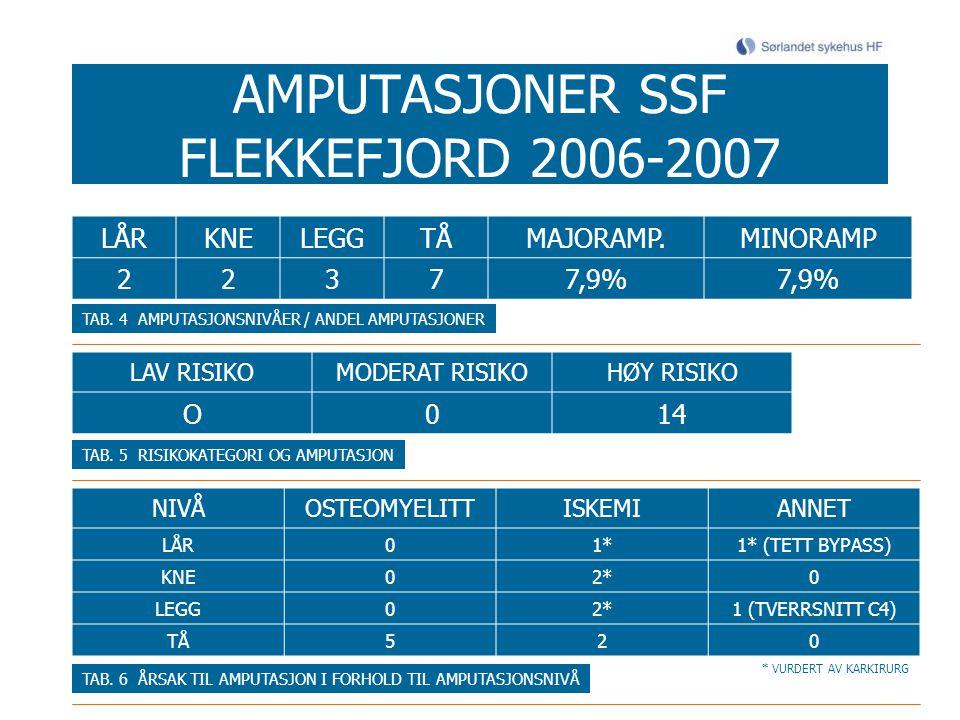 AMPUTASJONER SSF FLEKKEFJORD 2006-2007 LÅRKNELEGGTÅMAJORAMP.MINORAMP 22377,9% TAB. 4 AMPUTASJONSNIVÅER / ANDEL AMPUTASJONER LAV RISIKOMODERAT RISIKOHØ