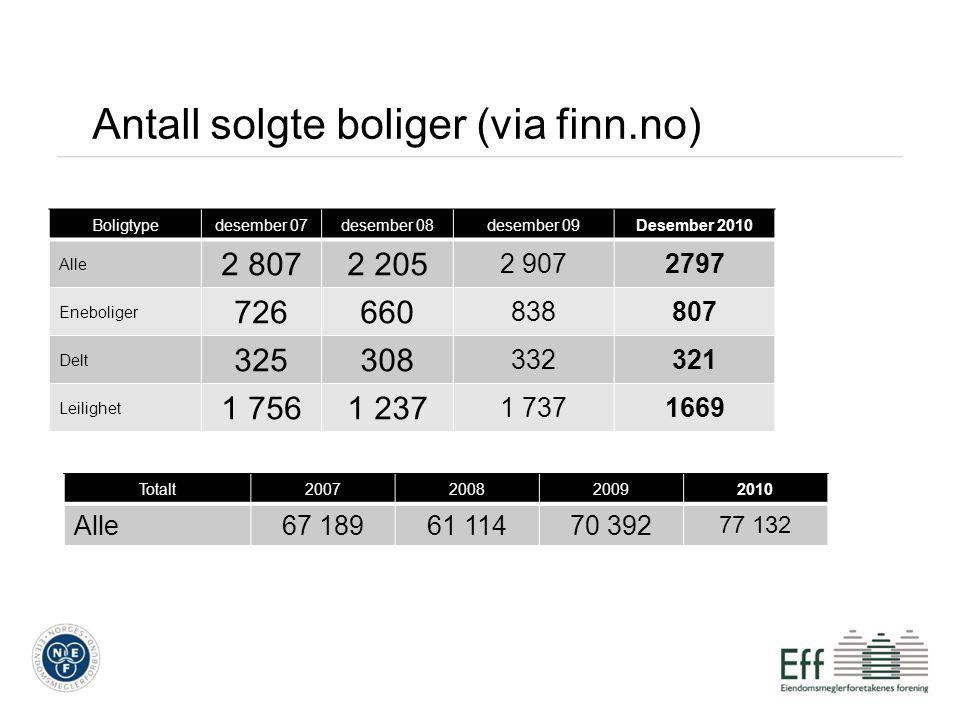 Antall solgte boliger (via finn.no) Boligtypedesember 07desember 08desember 09Desember 2010 Alle 2 8072 205 2 9072797 Eneboliger 726660 838807 Delt 32