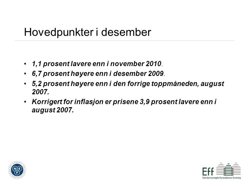 Hovedpunkter i desember 1,1 prosent lavere enn i november 2010. 6,7 prosent høyere enn i desember 2009. 5,2 prosent høyere enn i den forrige toppmåned