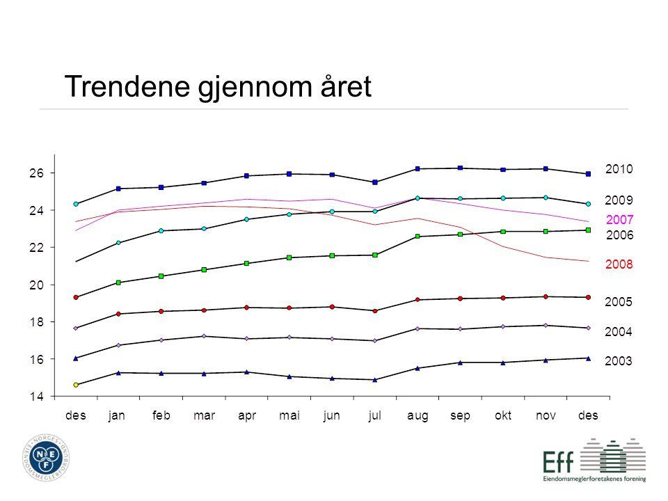 Boligbarometer Vi måler andel av inntekt som går med til å dekke renteutgifter Sammenlignbare tall tilbake til 1987 Tre husholdningstyper