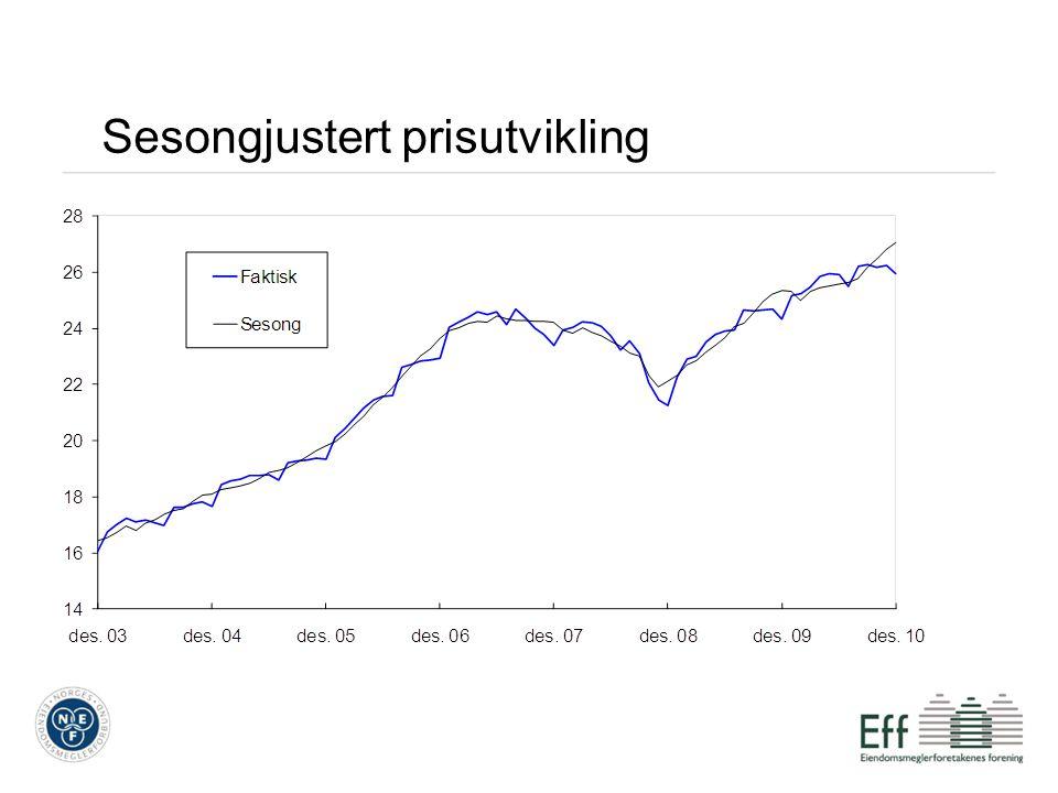Boligtypene – enebolig Prisene på eneboliger sank med 3,6 prosent fra november til desember 2010.