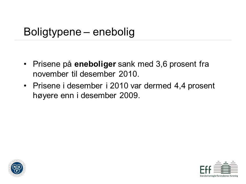Boligtypene – enebolig Prisene på eneboliger sank med 3,6 prosent fra november til desember 2010. Prisene i desember i 2010 var dermed 4,4 prosent høy