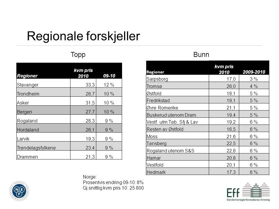 Regionale forskjeller ToppBunn Norge: Prosentvis endring 09-10: 8% Gj.snittlig kvm pris 10: 25 800 Regioner kvm pris 201009-10 Stavanger 33,312 % Tron