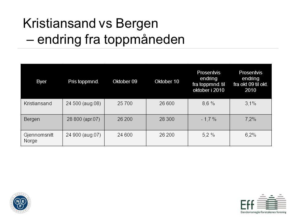 Kristiansand vs Bergen – endring fra toppmåneden ByerPris toppmnd.Oktober 09Oktober 10 Prosentvis endring fra toppmnd. til oktober i 2010 Prosentvis e