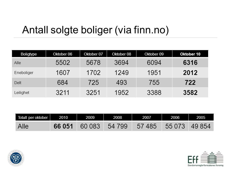 Antall solgte boliger (via finn.no) BoligtypeOktober 06Oktober 07Oktober 08Oktober 09Oktober 10 Alle 55025678369460946316 Eneboliger 16071702124919512