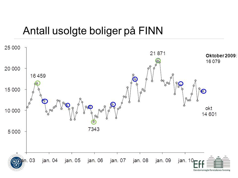 Antall usolgte boliger på FINN Oktober 2009: 16 079