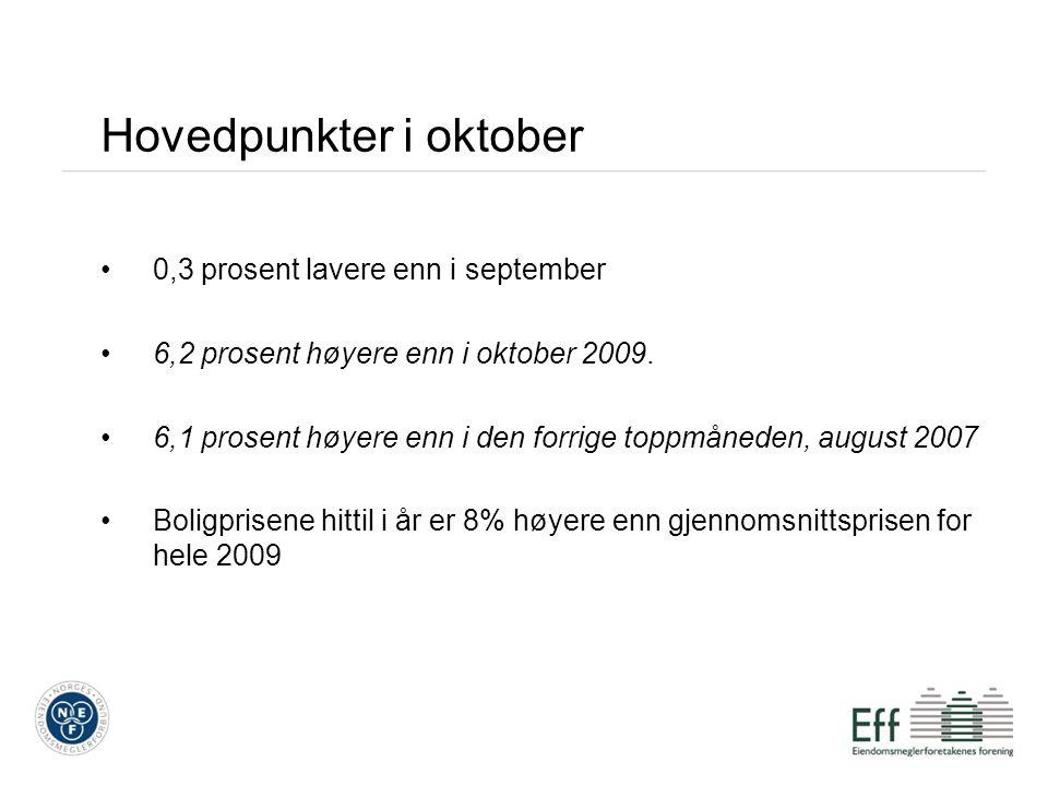 Hovedpunkter i oktober 0,3 prosent lavere enn i september 6,2 prosent høyere enn i oktober 2009. 6,1 prosent høyere enn i den forrige toppmåneden, aug