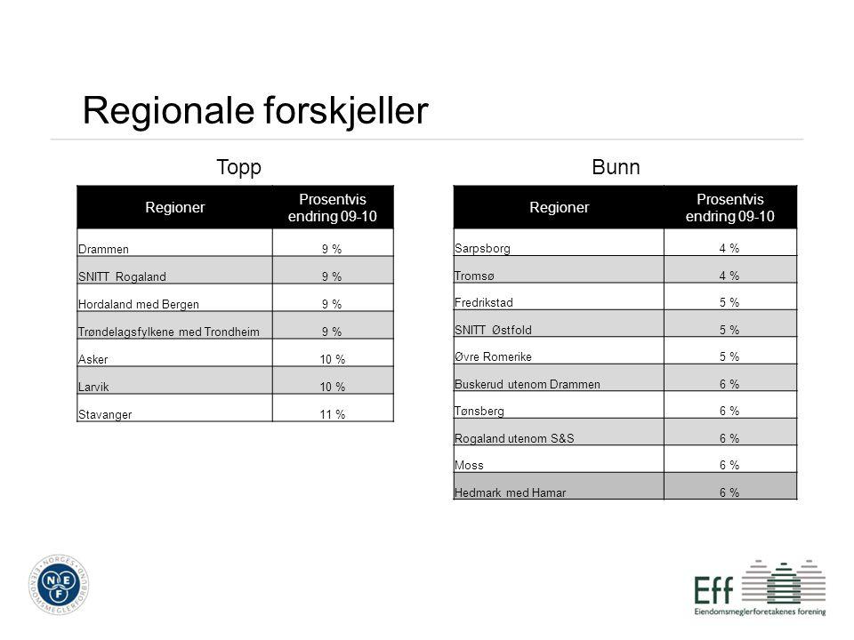 Regionale forskjeller ToppBunn Regioner Prosentvis endring 09-10 Sarpsborg4 % Tromsø4 % Fredrikstad5 % SNITT Østfold5 % Øvre Romerike5 % Buskerud uten