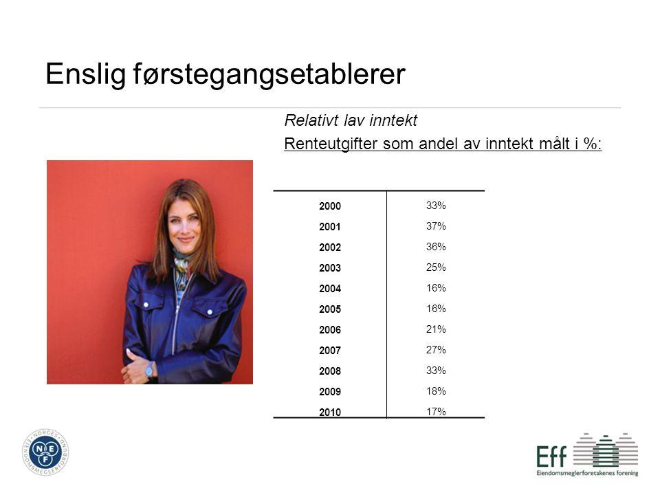 Enslig førstegangsetablerer Relativt lav inntekt Renteutgifter som andel av inntekt målt i %: 200033% 200137% 200236% 200325% 200416% 200516% 200621% 200727% 200833% 200918% 201017%