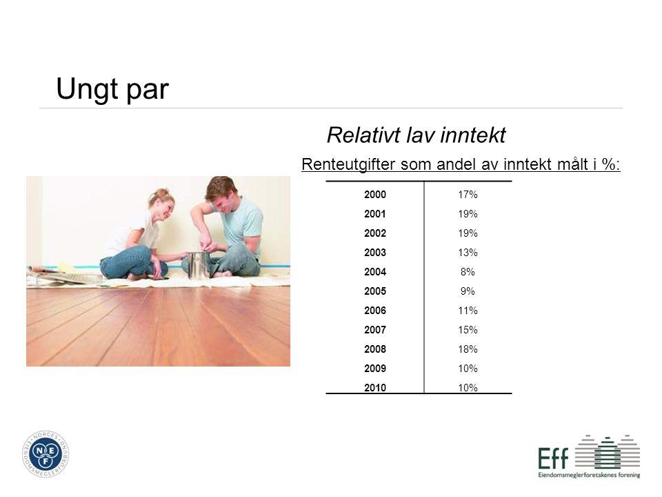 Ungt par Relativt lav inntekt Renteutgifter som andel av inntekt målt i %: 200017% 200119% 200219% 200313% 20048% 20059% 200611% 200715% 200818% 200910% 201010%