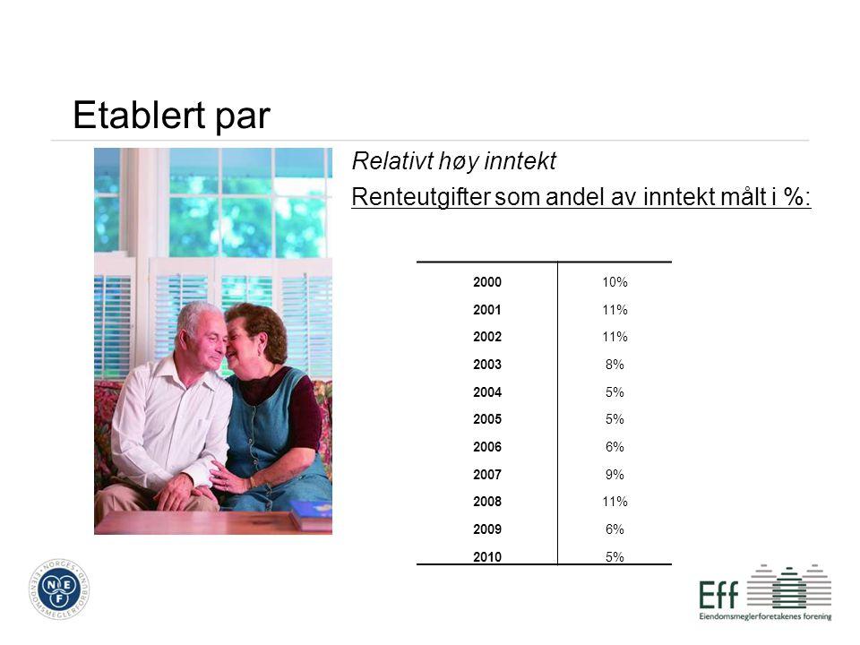 Etablert par Relativt høy inntekt Renteutgifter som andel av inntekt målt i %: 200010% 200111% 200211% 20038% 20045% 20055% 20066% 20079% 200811% 20096% 20105%