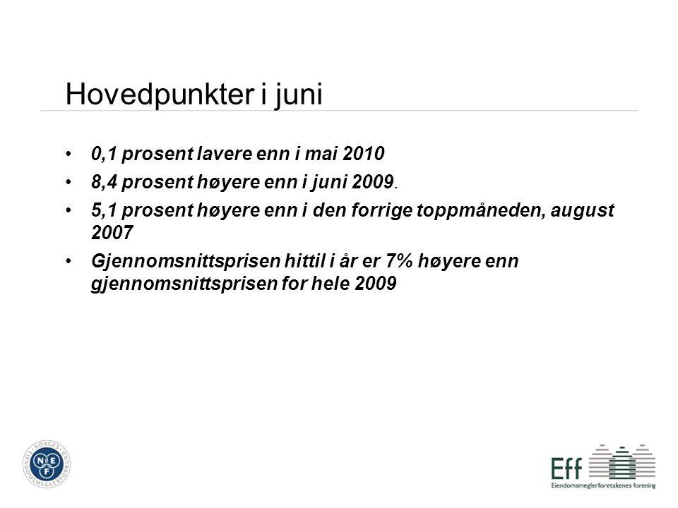 Hovedpunkter i juni 0,1 prosent lavere enn i mai 2010 8,4 prosent høyere enn i juni 2009.
