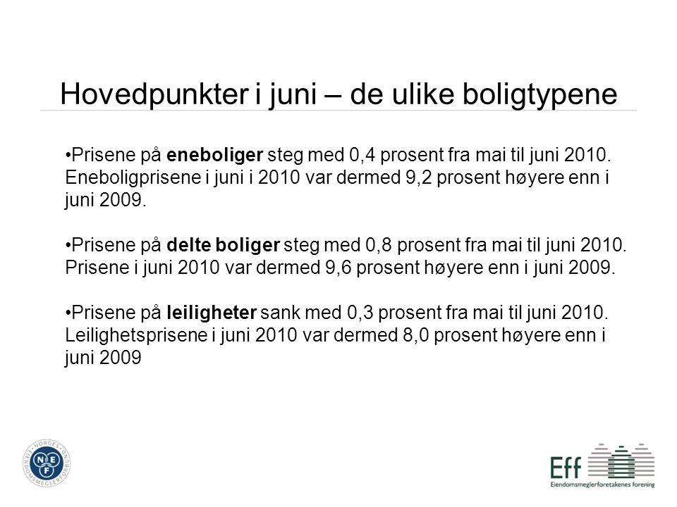 Hovedpunkter i juni – de ulike boligtypene Prisene på eneboliger steg med 0,4 prosent fra mai til juni 2010.