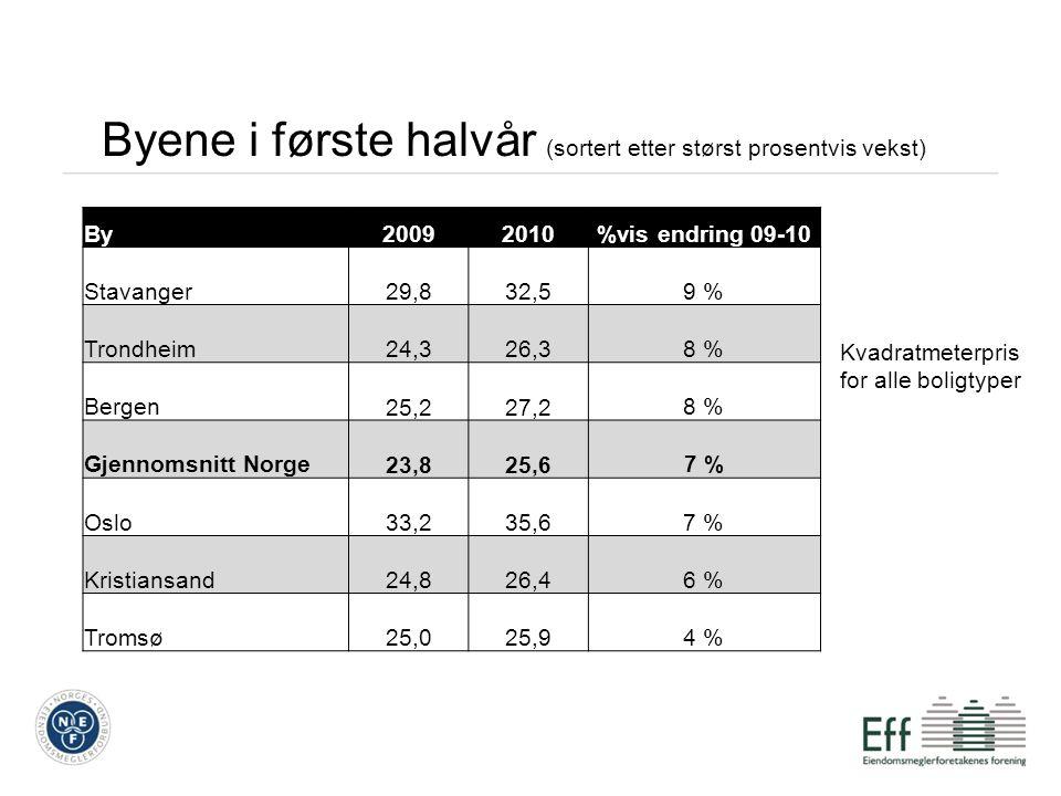 Byene i første halvår (sortert etter størst prosentvis vekst) By20092010%vis endring 09-10 Stavanger 29,8 32,59 % Trondheim 24,3 26,38 % Bergen 25,2 27,28 % Gjennomsnitt Norge 23,8 25,67 % Oslo 33,2 35,67 % Kristiansand 24,8 26,46 % Tromsø 25,0 25,94 % Kvadratmeterpris for alle boligtyper