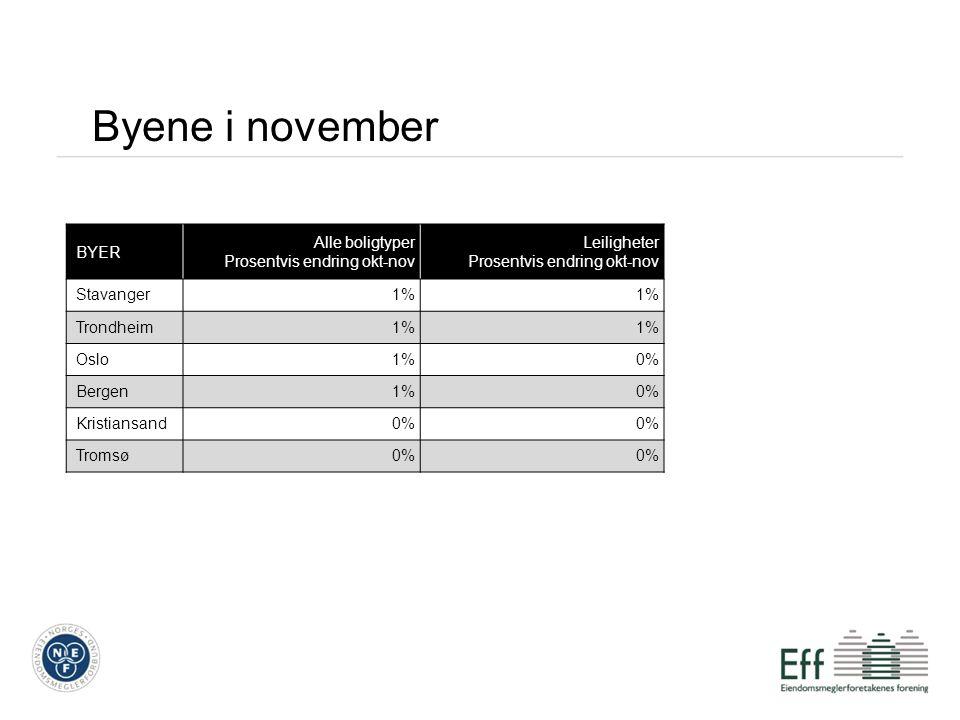 Byene i november BYER Alle boligtyper Prosentvis endring okt-nov Leiligheter Prosentvis endring okt-nov Stavanger1% Trondheim1% Oslo1%0% Bergen1%0% Kristiansand0% Tromsø0%