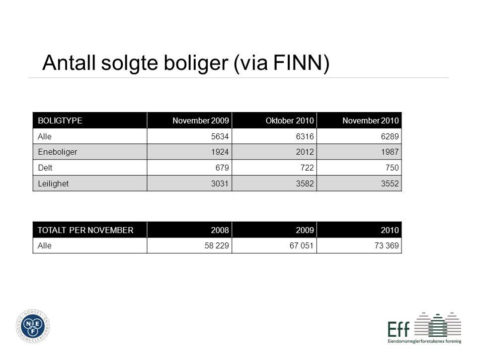 Antall solgte boliger (via FINN) BOLIGTYPENovember 2009Oktober 2010November 2010 Alle563463166289 Eneboliger192420121987 Delt679722750 Leilighet303135