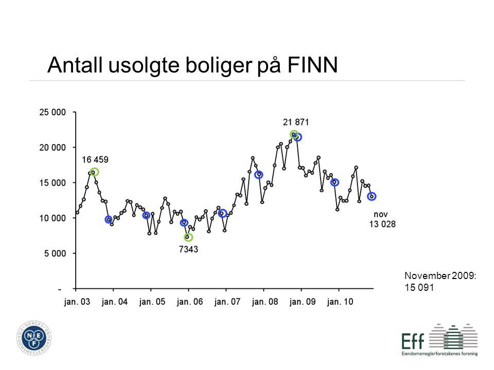 Antall usolgte boliger på FINN November 2009: 15 091