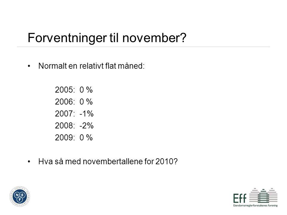 Forventninger til november? Normalt en relativt flat måned: 2005: 0 % 2006: 0 % 2007: -1% 2008: -2% 2009: 0 % Hva så med novembertallene for 2010?