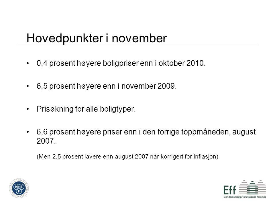 Hovedpunkter i november 0,4 prosent høyere boligpriser enn i oktober 2010. 6,5 prosent høyere enn i november 2009. Prisøkning for alle boligtyper. 6,6