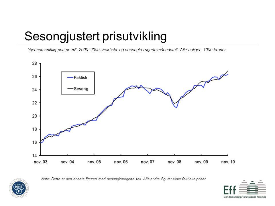 Sesongjustert prisutvikling Gjennomsnittlig pris pr. m 2. 2000–2009. Faktiske og sesongkorrigerte månedstall. Alle boliger. 1000 kroner Note: Dette er