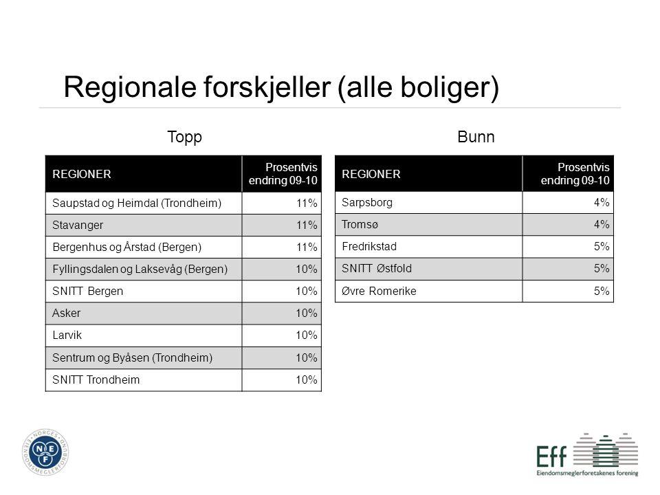 REGIONER Prosentvis endring 09-10 Saupstad og Heimdal (Trondheim)11% Stavanger11% Bergenhus og Årstad (Bergen)11% Fyllingsdalen og Laksevåg (Bergen)10% SNITT Bergen10% Asker10% Larvik10% Sentrum og Byåsen (Trondheim)10% SNITT Trondheim10% REGIONER Prosentvis endring 09-10 Sarpsborg4% Tromsø4% Fredrikstad5% SNITT Østfold5% Øvre Romerike5% Regionale forskjeller (alle boliger) ToppBunn