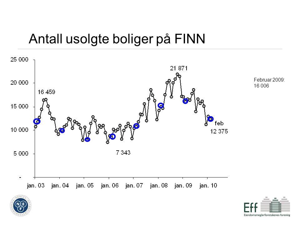 Antall usolgte boliger på FINN Februar 2009: 16 006