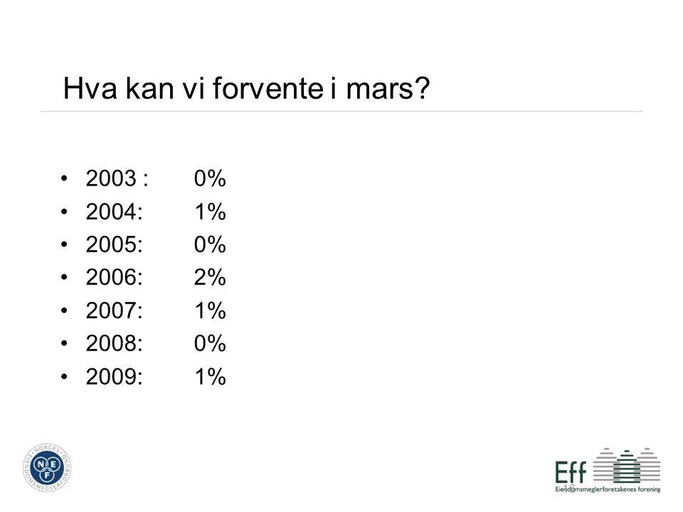 Hva kan vi forvente i mars 2003 :0% 2004:1% 2005:0% 2006:2% 2007:1% 2008:0% 2009:1% 16