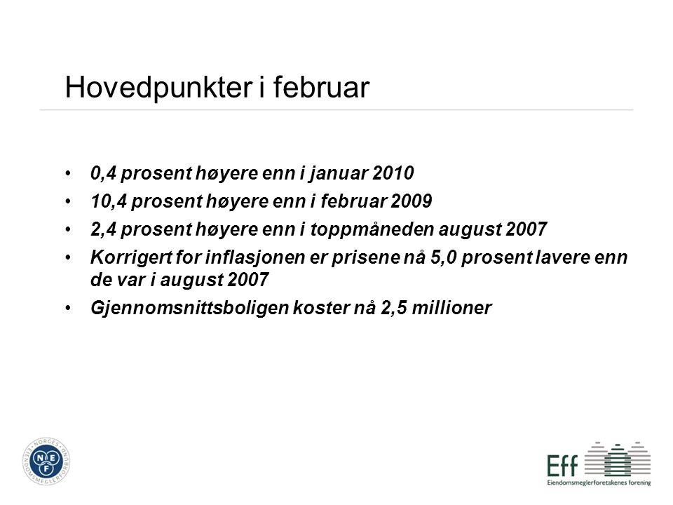 Hovedpunkter i februar 0,4 prosent høyere enn i januar 2010 10,4 prosent høyere enn i februar 2009 2,4 prosent høyere enn i toppmåneden august 2007 Korrigert for inflasjonen er prisene nå 5,0 prosent lavere enn de var i august 2007 Gjennomsnittsboligen koster nå 2,5 millioner