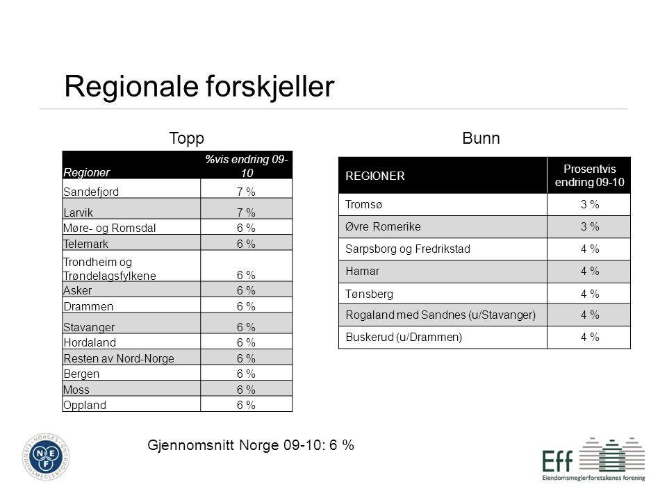 REGIONER Prosentvis endring 09-10 Tromsø3 % Øvre Romerike3 % Sarpsborg og Fredrikstad4 % Hamar4 % Tønsberg4 % Rogaland med Sandnes (u/Stavanger)4 % Buskerud (u/Drammen)4 % Regionale forskjeller ToppBunn Regioner %vis endring 09- 10 Sandefjord7 % Larvik7 % Møre- og Romsdal6 % Telemark6 % Trondheim og Trøndelagsfylkene6 % Asker6 % Drammen6 % Stavanger6 % Hordaland6 % Resten av Nord-Norge6 % Bergen6 % Moss6 % Oppland6 % Gjennomsnitt Norge 09-10: 6 %