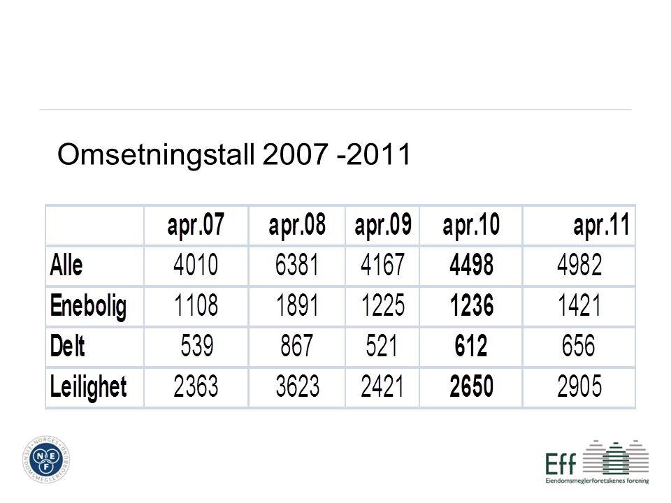 Omsetningstall 2007 -2011