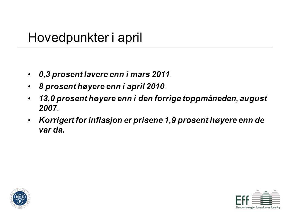 Hovedpunkter i april 0,3 prosent lavere enn i mars 2011.