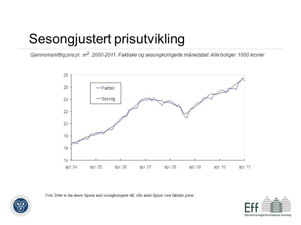 Tolvmåneders prisvekst 6 Tolvmåneders prisvekst. Alle boliger. Månedstall 2001-2011. Prosent