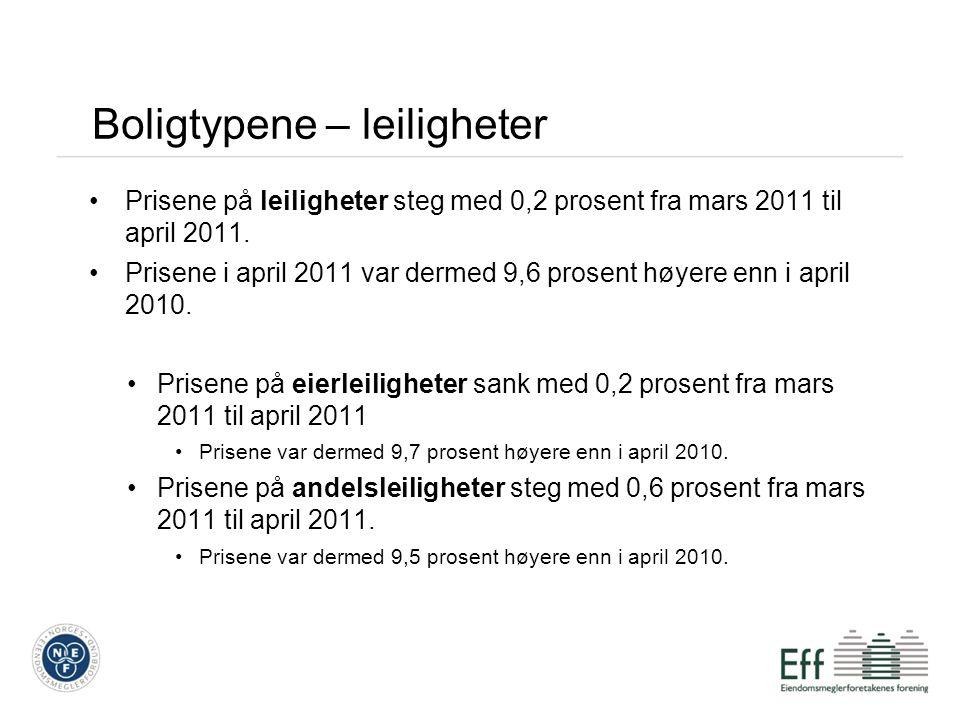 Boligtypene – leiligheter Prisene på leiligheter steg med 0,2 prosent fra mars 2011 til april 2011.