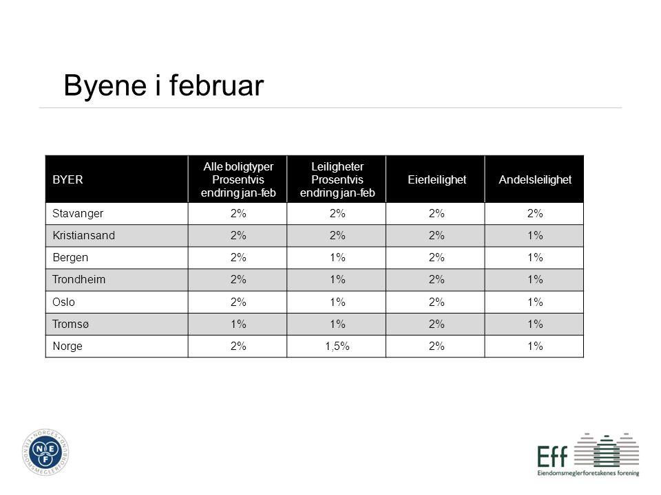 Byene i februar BYER Alle boligtyper Prosentvis endring jan-feb Leiligheter Prosentvis endring jan-feb EierleilighetAndelsleilighet Stavanger2% Kristiansand2% 1% Bergen2%1%2%1% Trondheim2%1%2%1% Oslo2%1%2%1% Tromsø1% 2%1% Norge2%1,5%2%1%