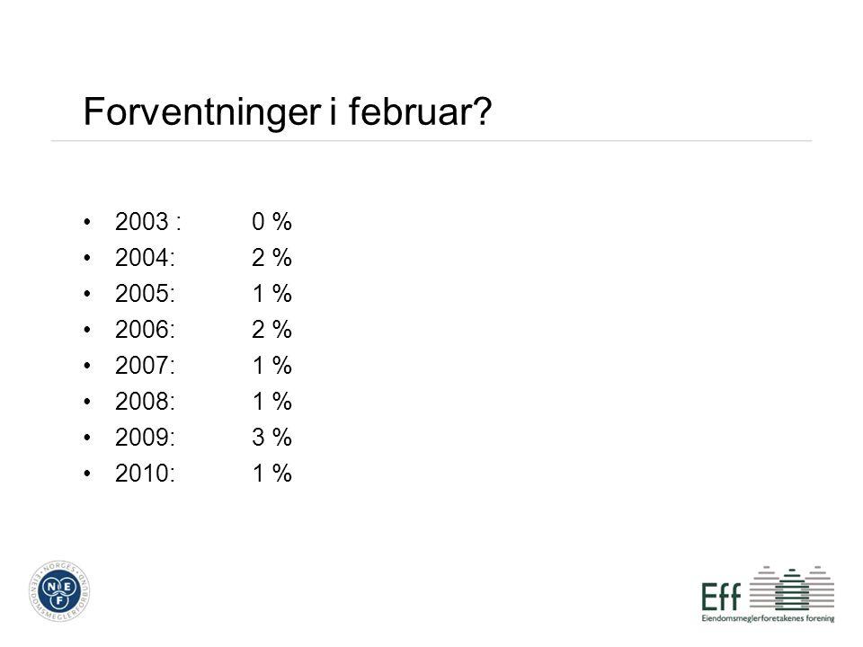 Forventninger i februar 2003 :0 % 2004:2 % 2005:1 % 2006:2 % 2007:1 % 2008:1 % 2009:3 % 2010:1 %