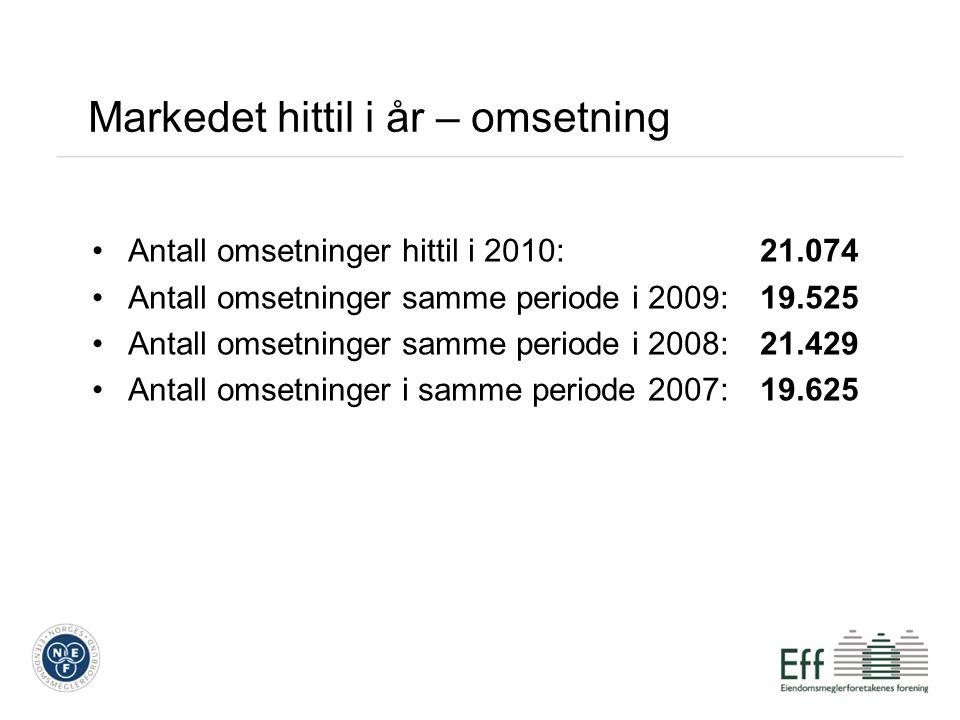Markedet hittil i år – omsetning Antall omsetninger hittil i 2010: 21.074 Antall omsetninger samme periode i 2009: 19.525 Antall omsetninger samme periode i 2008: 21.429 Antall omsetninger i samme periode 2007: 19.625