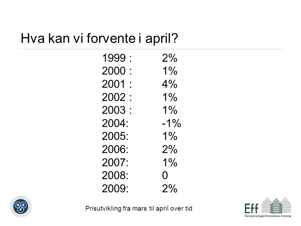 Hovedpunkter april 2010 1,5 prosent høyere enn i mars 2010 9,9 prosent høyere enn i april 2009 4,7 prosent høyere enn i den forrige toppmåneden, august 2007 Korrigert for inflasjonen er prisene imidlertid fremdeles 4,6 prosent lavere enn de var i august 2007