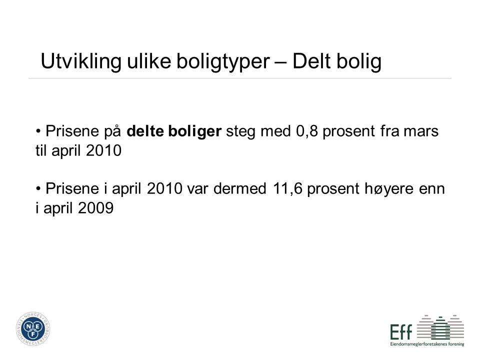 Utvikling ulike boligtyper – Delt bolig Prisene på delte boliger steg med 0,8 prosent fra mars til april 2010 Prisene i april 2010 var dermed 11,6 prosent høyere enn i april 2009