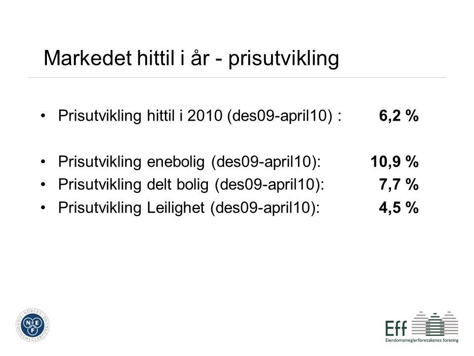 Markedet hittil i år - prisutvikling Prisutvikling hittil i 2010 (des09-april10) : 6,2 % Prisutvikling enebolig (des09-april10):10,9 % Prisutvikling delt bolig (des09-april10): 7,7 % Prisutvikling Leilighet (des09-april10): 4,5 %