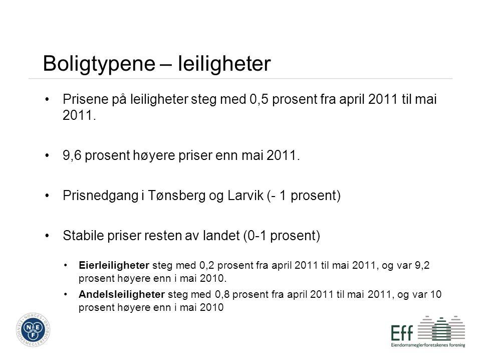 Boligtypene – leiligheter Prisene på leiligheter steg med 0,5 prosent fra april 2011 til mai 2011. 9,6 prosent høyere priser enn mai 2011. Prisnedgang