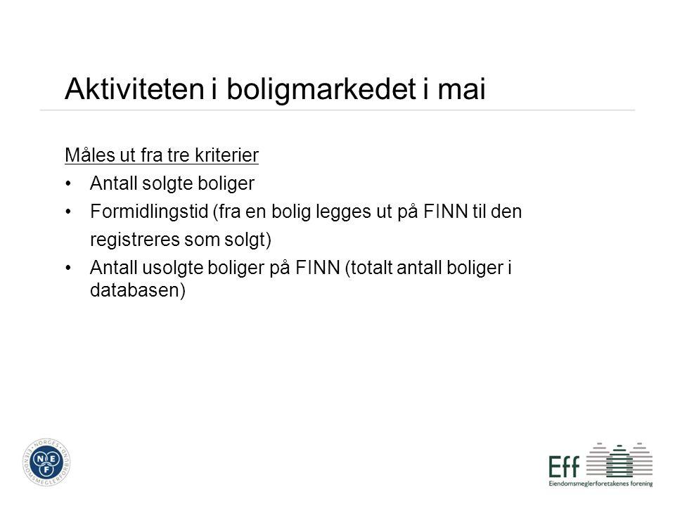 Aktiviteten i boligmarkedet i mai Måles ut fra tre kriterier Antall solgte boliger Formidlingstid (fra en bolig legges ut på FINN til den registreres
